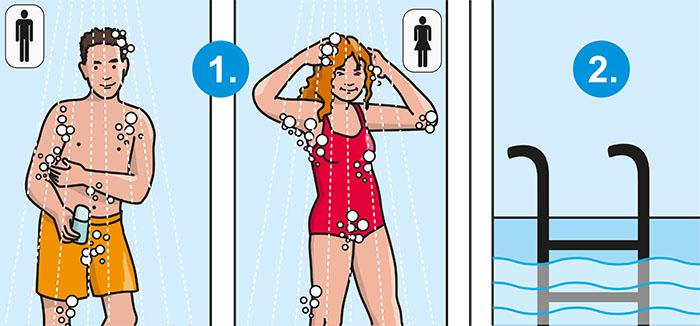 """KölnBäder Vorschriften ohne Schrift: """"Vor dem Schwimmen bitte duschen!"""""""